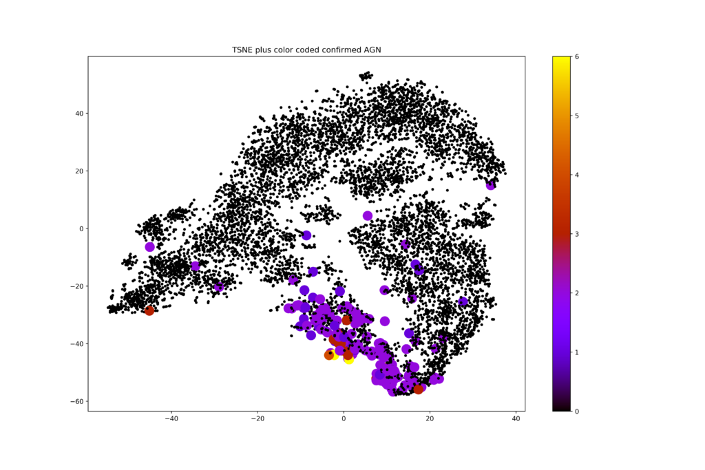 t-SNE representation of galaxy data from ZFOURGE